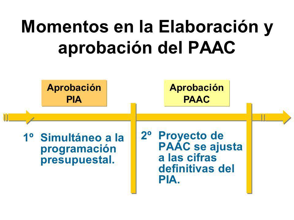 Momentos en la Elaboración y aprobación del PAAC 1ºSimultáneo a la programación presupuestal.