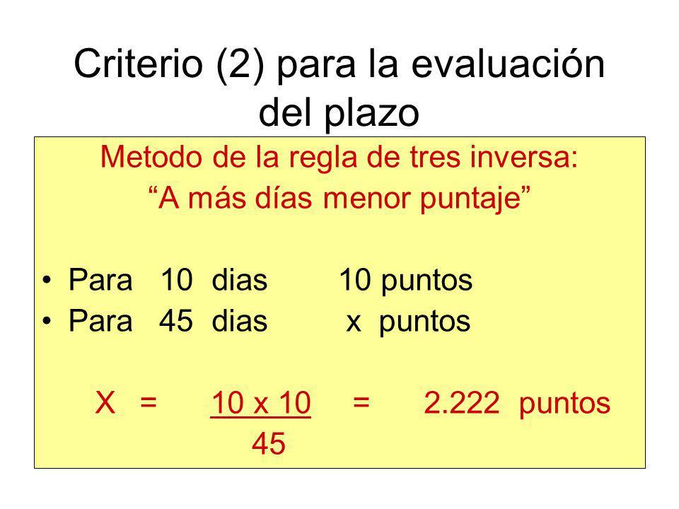Criterios de Calificación Ej: Evaluación del Plazo POSTORA :45 DIAS POSTORB :35 DIAS POSTORC :18 DIAS POSTORD :10 DIAS Puntaje Máximo :10 Puntos