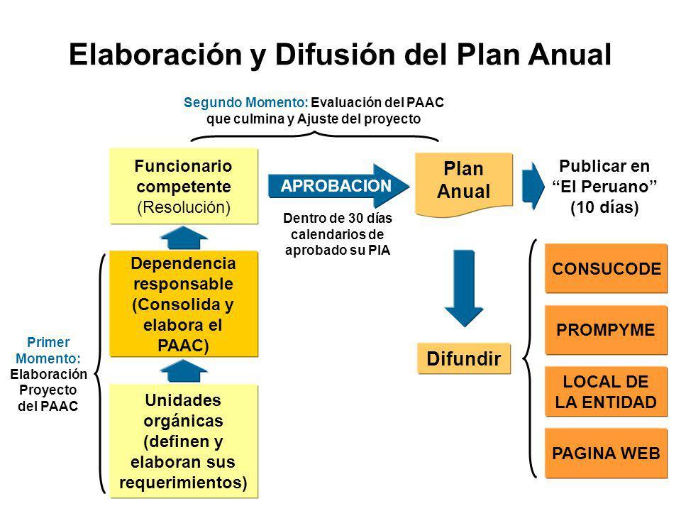 Momentos en la Elaboración y aprobación del PAAC 1ºSimultáneo a la programación presupuestal. Aprobación PAAC Aprobación PIA 2ºProyecto de PAAC se aju
