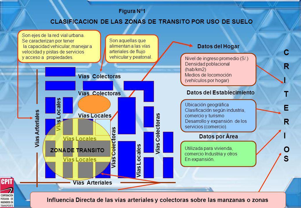 CLASIFICACION DE LAS ZONAS DE TRANSITO POR USO DE SUELO Nivel de ingreso promedio (S/.) Densidad poblacional (hab/km2) Medios de locomoción (vehículos