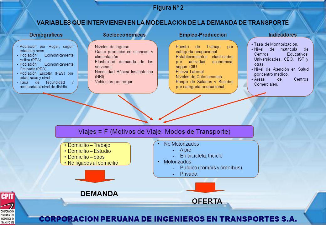 CORPORACION PERUANA DE INGENIEROS EN TRANSPORTES S.A. Figura Nº 2 VARIABLES QUE INTERVIENEN EN LA MODELACION DE LA DEMANDA DE TRANSPORTE Demográficas