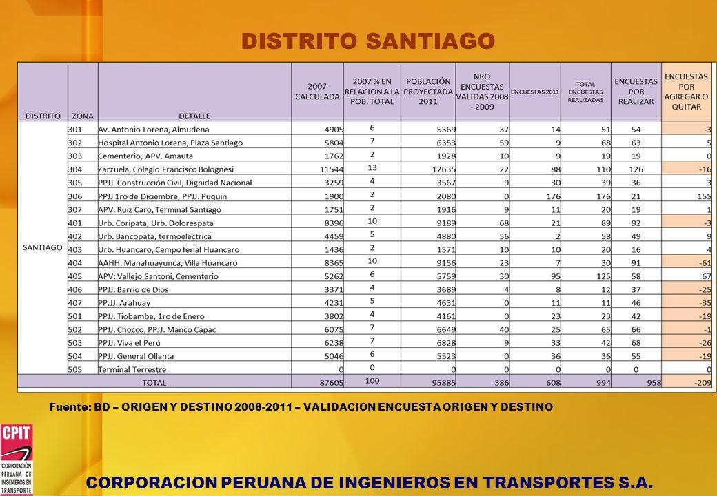CORPORACION PERUANA DE INGENIEROS EN TRANSPORTES S.A. DISTRITO SANTIAGO Fuente: BD – ORIGEN Y DESTINO 2008-2011 – VALIDACION ENCUESTA ORIGEN Y DESTINO