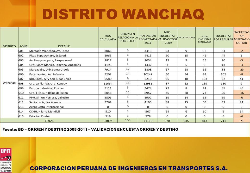 CORPORACION PERUANA DE INGENIEROS EN TRANSPORTES S.A. DISTRITO WANCHAQ Fuente: BD – ORIGEN Y DESTINO 2008-2011 – VALIDACION ENCUESTA ORIGEN Y DESTINO