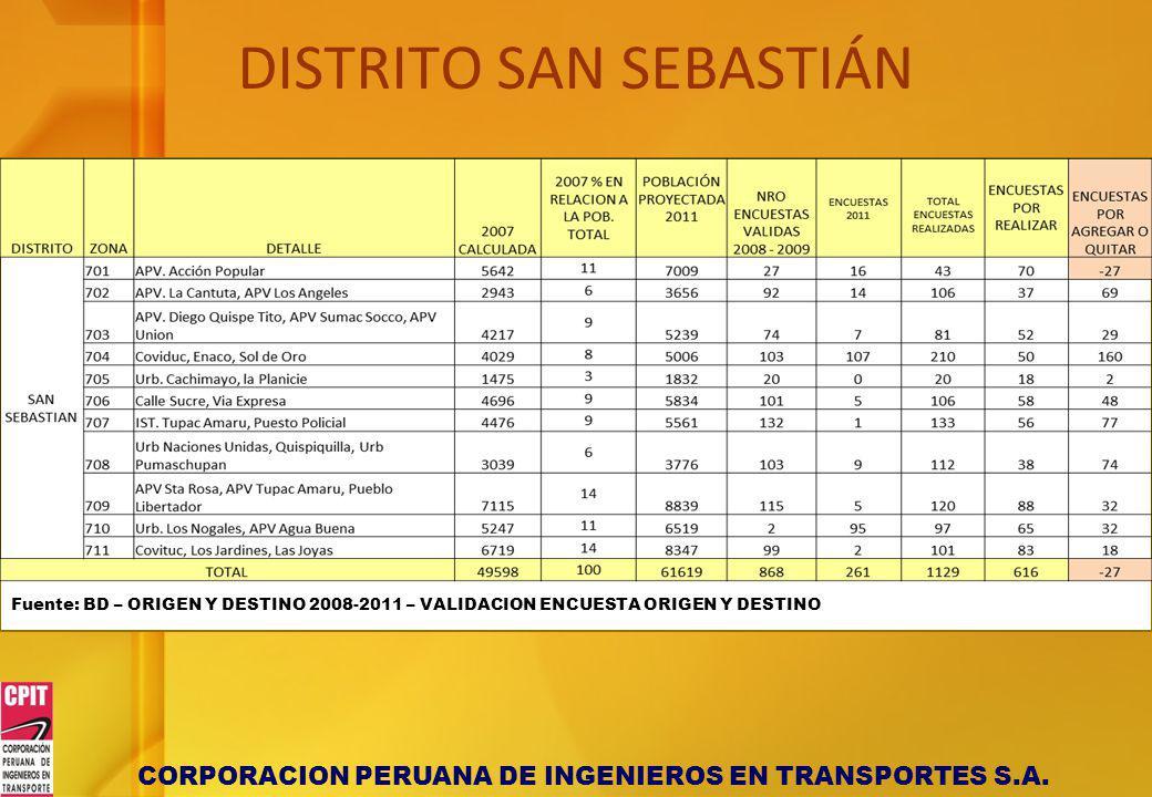 CORPORACION PERUANA DE INGENIEROS EN TRANSPORTES S.A. DISTRITO SAN SEBASTIÁN Fuente: BD – ORIGEN Y DESTINO 2008-2011 – VALIDACION ENCUESTA ORIGEN Y DE