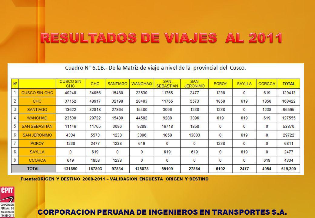 CORPORACION PERUANA DE INGENIEROS EN TRANSPORTES S.A. Fuente:ORIGEN Y DESTINO 2008-2011 – VALIDACION ENCUESTA ORIGEN Y DESTINO