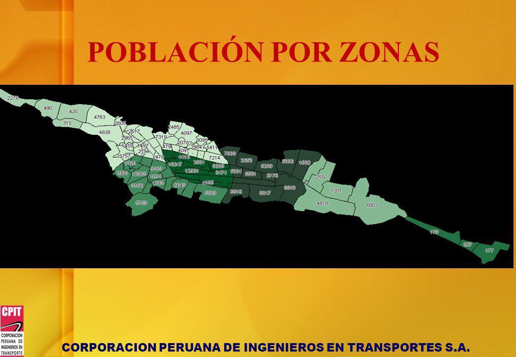 CORPORACION PERUANA DE INGENIEROS EN TRANSPORTES S.A. POBLACIÓN POR ZONAS