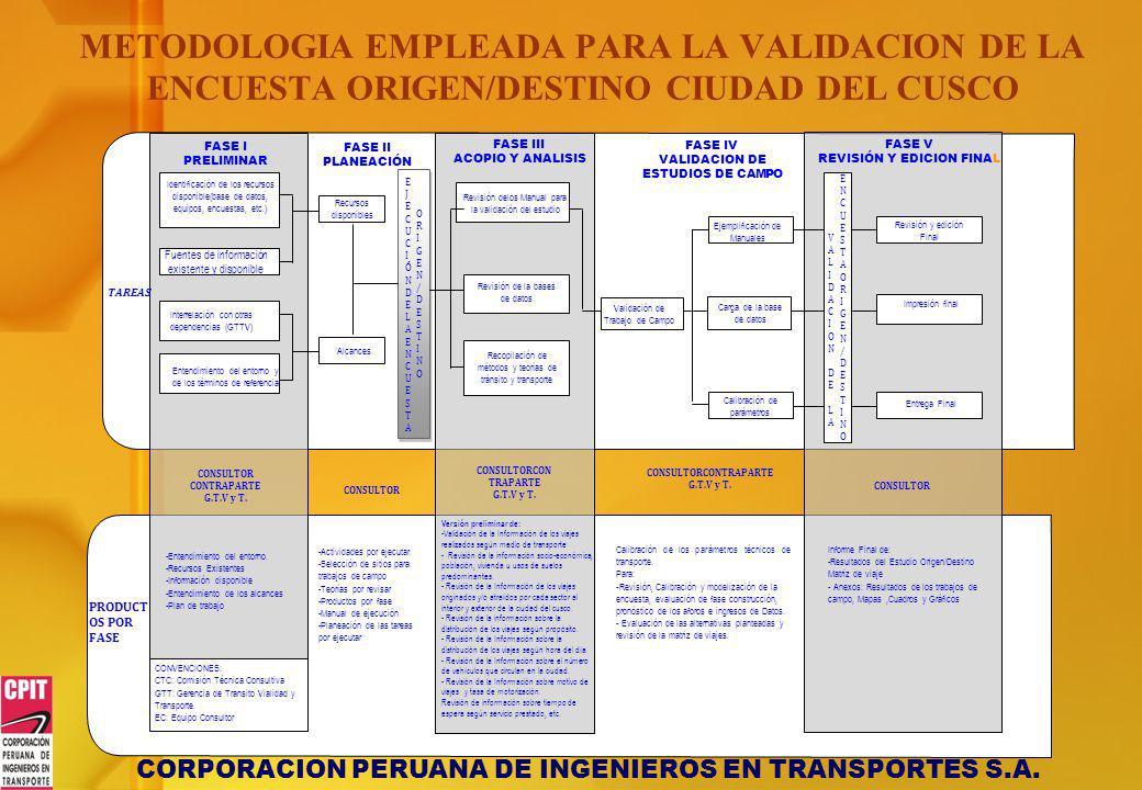 METODOLOGIA EMPLEADA PARA LA VALIDACION DE LA ENCUESTA ORIGEN/DESTINO CIUDAD DEL CUSCO Identificación de los recursos disponible(base de datos, equipo