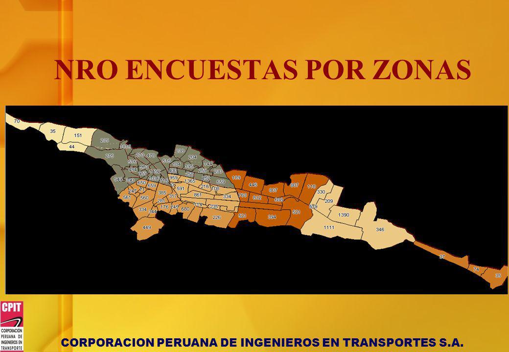 CORPORACION PERUANA DE INGENIEROS EN TRANSPORTES S.A. NRO ENCUESTAS POR ZONAS