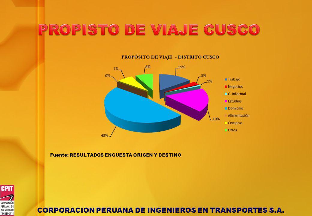 CORPORACION PERUANA DE INGENIEROS EN TRANSPORTES S.A. Fuente: RESULTADOS ENCUESTA ORIGEN Y DESTINO