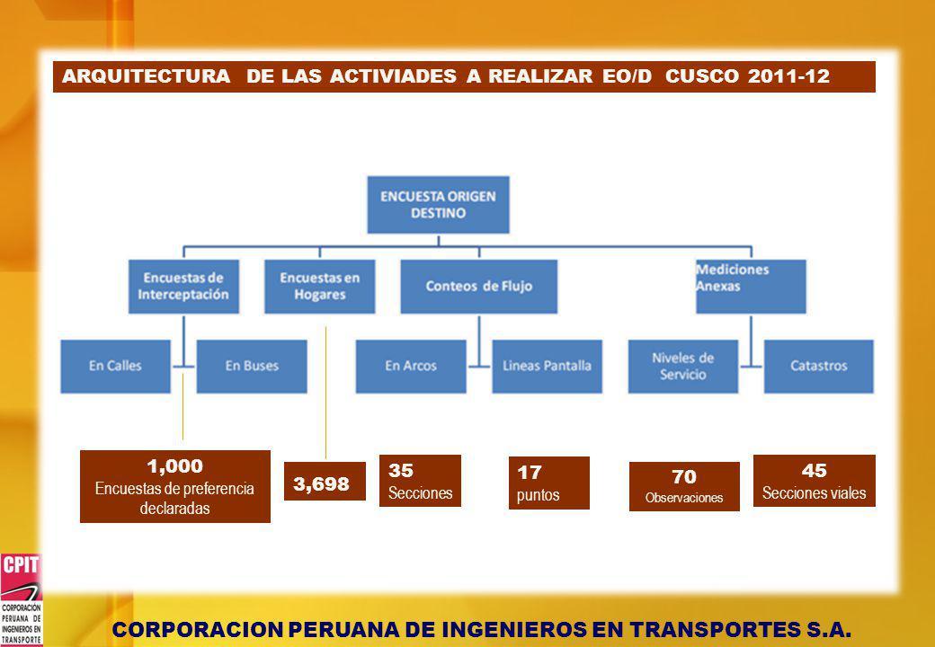 ARQUITECTURA DE LAS ACTIVIADES A REALIZAR EO/D CUSCO 2011-12 3,698 35 Secciones 17 puntos 70 Observaciones 1,000 Encuestas de preferencia declaradas 3