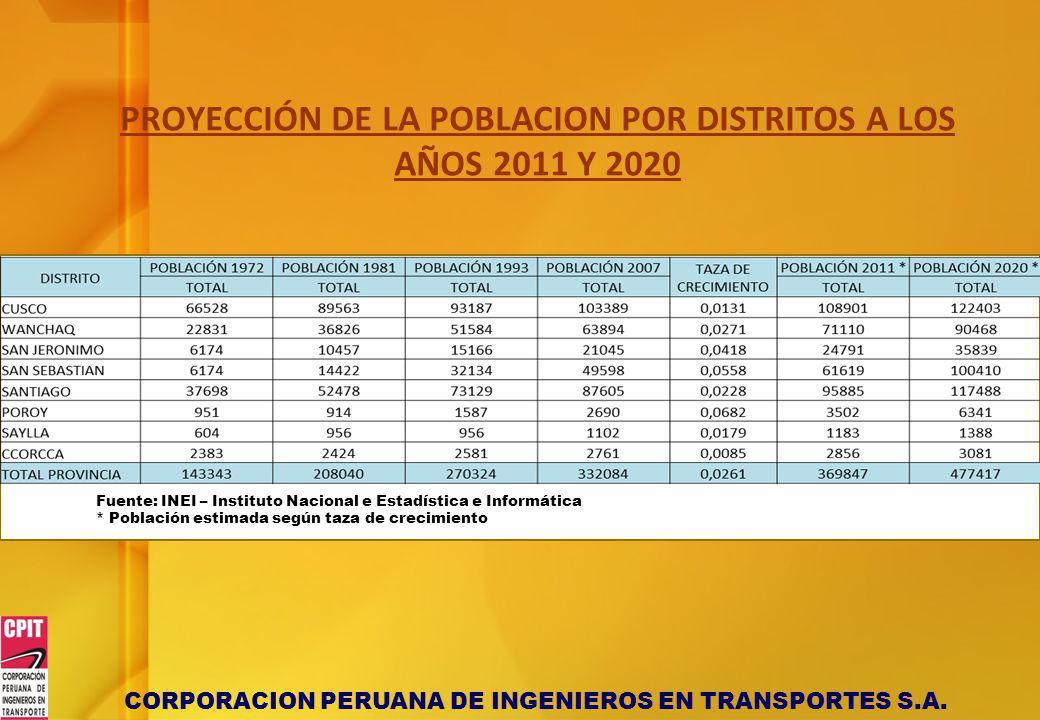 CORPORACION PERUANA DE INGENIEROS EN TRANSPORTES S.A. PROYECCIÓN DE LA POBLACION POR DISTRITOS A LOS AÑOS 2011 Y 2020 Fuente: INEI – Instituto Naciona