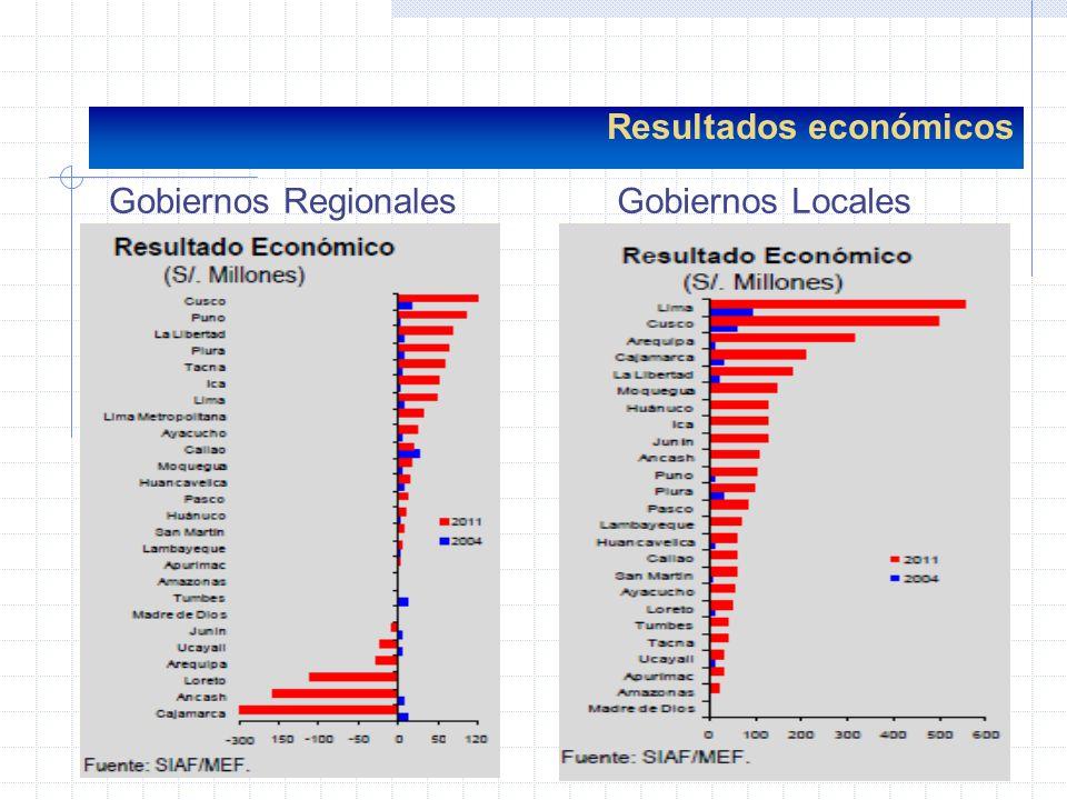 Resultados económicos Gobiernos RegionalesGobiernos Locales