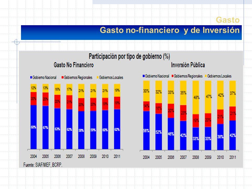 ?Los gastos no-financieros de GR y GL aumentaron su nivel de 32 % al 38 %.