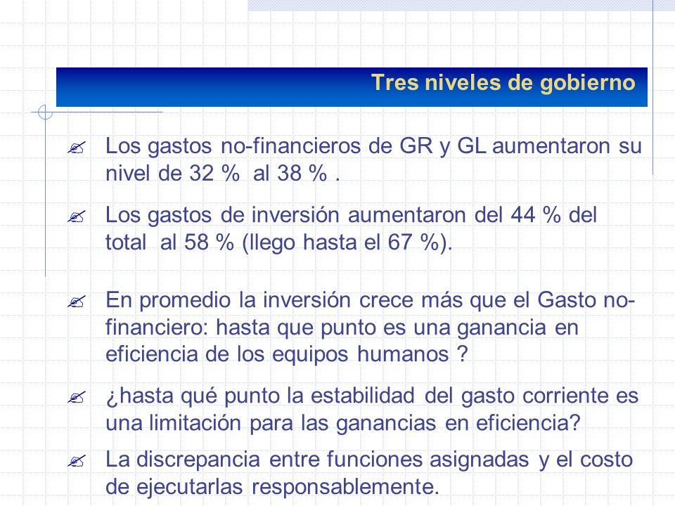 ?Los gastos no-financieros de GR y GL aumentaron su nivel de 32 % al 38 %. Tres niveles de gobierno ?Los gastos de inversión aumentaron del 44 % del t