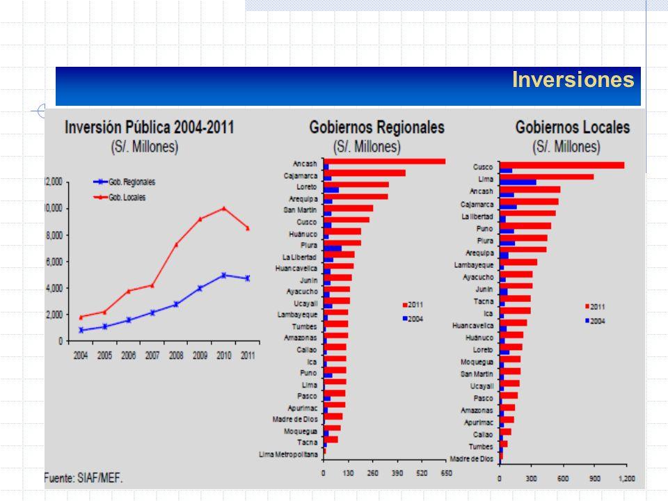 ?La ejecución a setiembre es: GN 42,3%GR 45,3%GL 40,9 % Ejecución de Inversiones ?Pero el monto ejecutado a setiembre en mill de soles: GN6 180 (2011) 4 683 (2012) GR2 409 (2011)3 646 (2012) GL3 760 (2011)7 093 (2012) ?Los dos indicadores dan una mejor idea del comportamiento, grado de ejecución y mayor monto ejecutado.