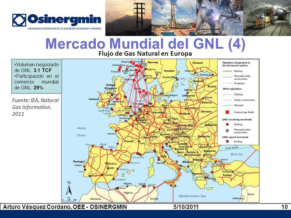 Flujo de Gas Natural en Europa Fuente: IEA, Natural Gas Information. 2011 Mercado Mundial del GNL (4) Volumen negociado de GNL: 3.1 TCF Participación