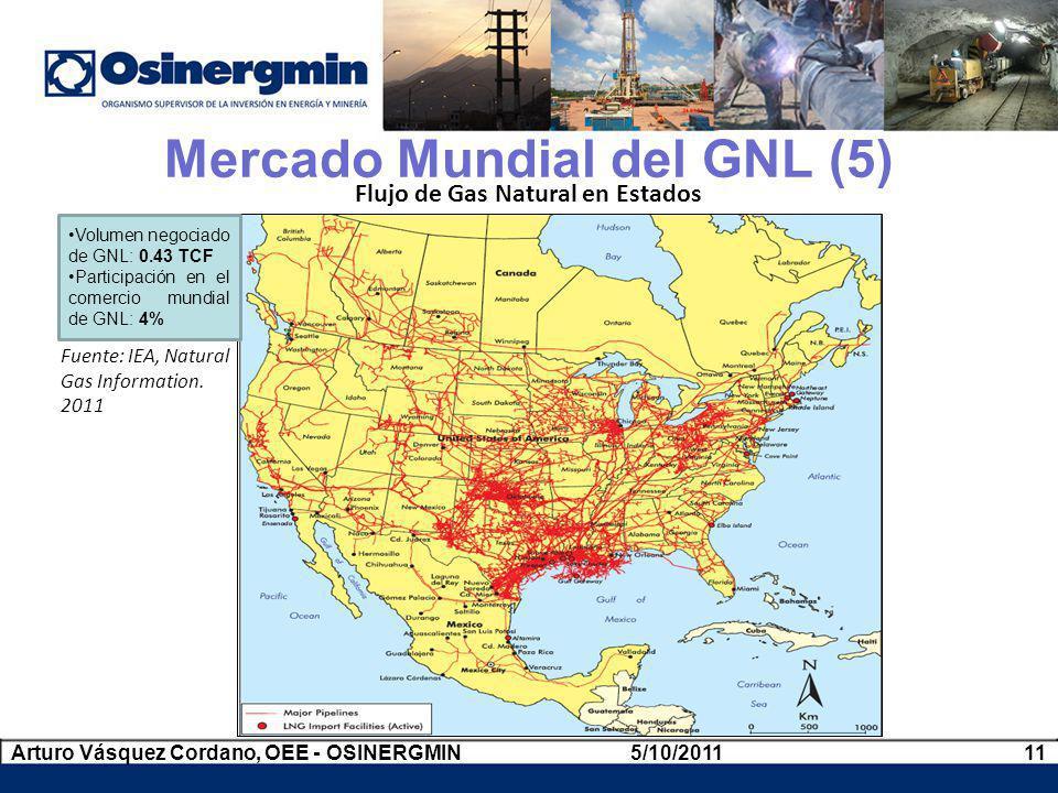 Flujo de Gas Natural en Estados Unidos Fuente: IEA, Natural Gas Information. 2011 Mercado Mundial del GNL (5) Volumen negociado de GNL: 0.43 TCF Parti