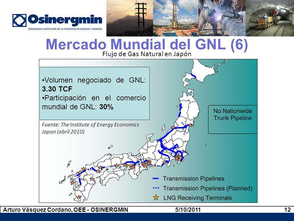 Flujo de Gas Natural en Japón Mercado Mundial del GNL (6) Volumen negociado de GNL: 3.30 TCF Participación en el comercio mundial de GNL: 30% 5/10/201