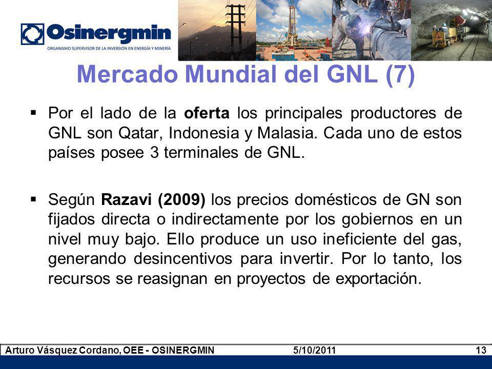 Por el lado de la oferta los principales productores de GNL son Qatar, Indonesia y Malasia. Cada uno de estos países posee 3 terminales de GNL. Según
