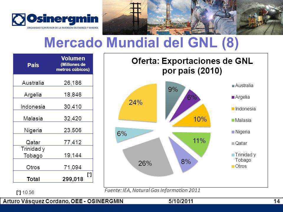 Fuente: IEA, Natural Gas Information 2011 País Volumen (Millones de metros cúbicos) Australia26,186 Argelia18,846 Indonesia30,410 Malasia32,420 Nigeri