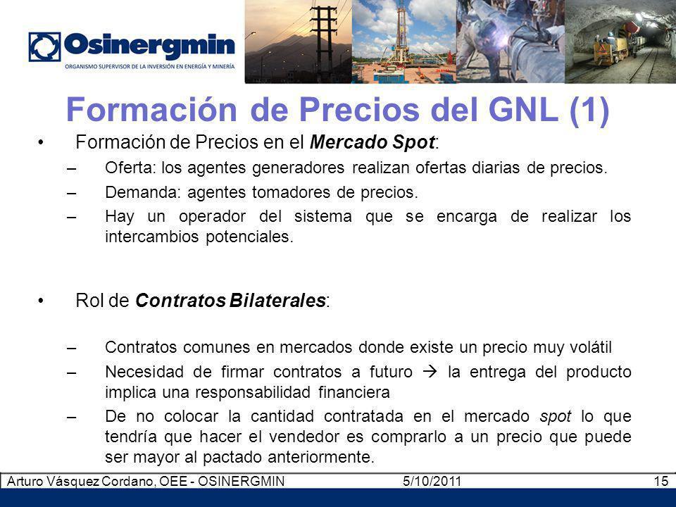 Formación de Precios del GNL (1) Formación de Precios en el Mercado Spot: –Oferta: los agentes generadores realizan ofertas diarias de precios. –Deman