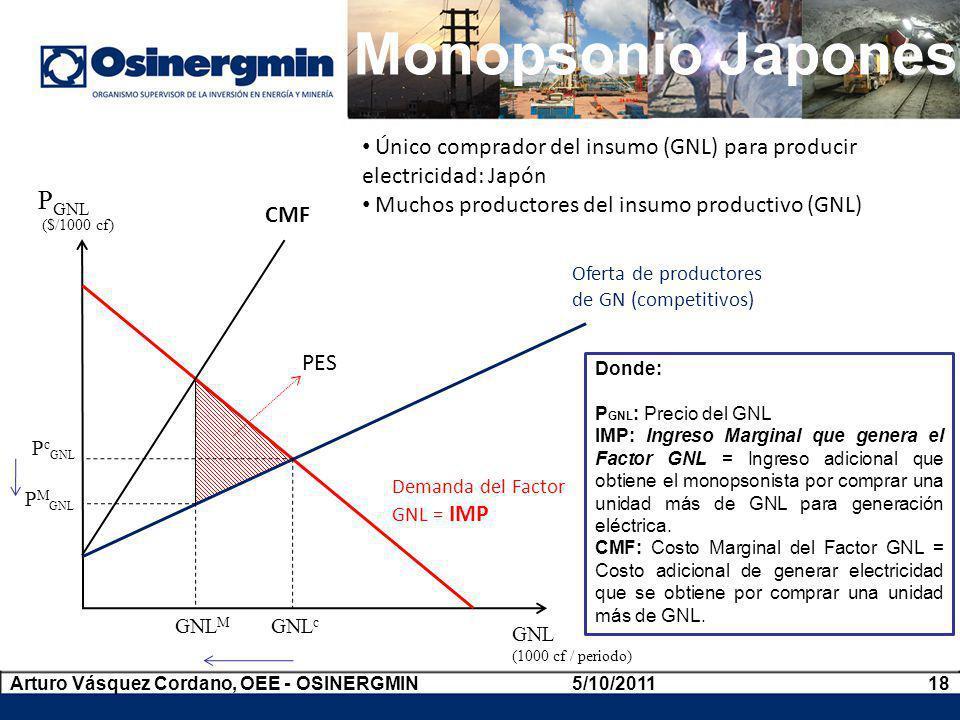 Monopsonio Japones 5/10/2011Arturo Vásquez Cordano, OEE - OSINERGMIN18 Donde: P GNL : Precio del GNL IMP: Ingreso Marginal que genera el Factor GNL =