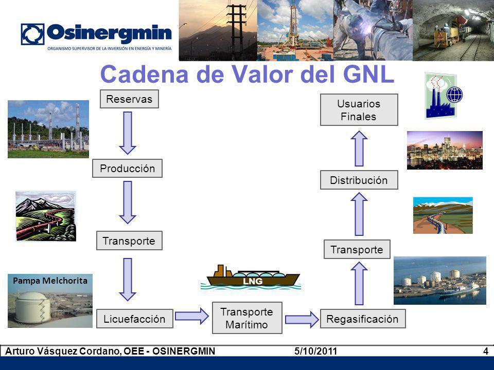 Cadena de Valor del GNL Reservas Producción Licuefacción Transporte Regasificación Transporte Marítimo Transporte Distribución Usuarios Finales Pampa