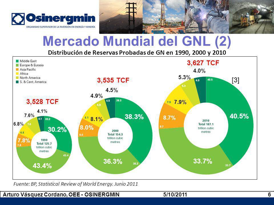 Mercado Mundial del GNL (2) Distribución de Reservas Probadas de GN en 1990, 2000 y 2010 Fuente: BP, Statistical Review of World Energy. Junio 2011 3,
