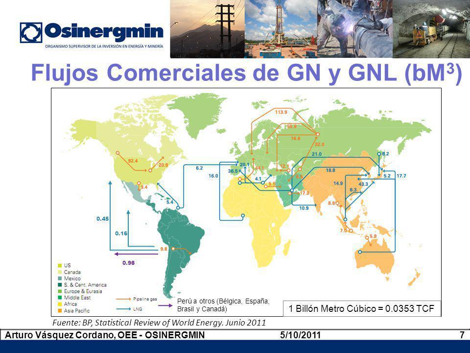 Costo Total del Transporte del GNL 5/10/20118Arturo Vásquez Cordano, OEE - OSINERGMIN 0 1 2 3 4 5 US$ / 10 6 BTU 1000 5000 km Ducto de Gas de Alto Costo (off shore) Ducto de Gas de Bajo Costo (on shore) GNL Ducto de Petróleo Buque de Petróleo