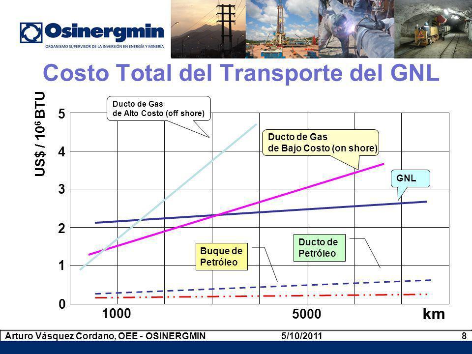 Costo Total del Transporte del GNL 5/10/20118Arturo Vásquez Cordano, OEE - OSINERGMIN 0 1 2 3 4 5 US$ / 10 6 BTU 1000 5000 km Ducto de Gas de Alto Cos