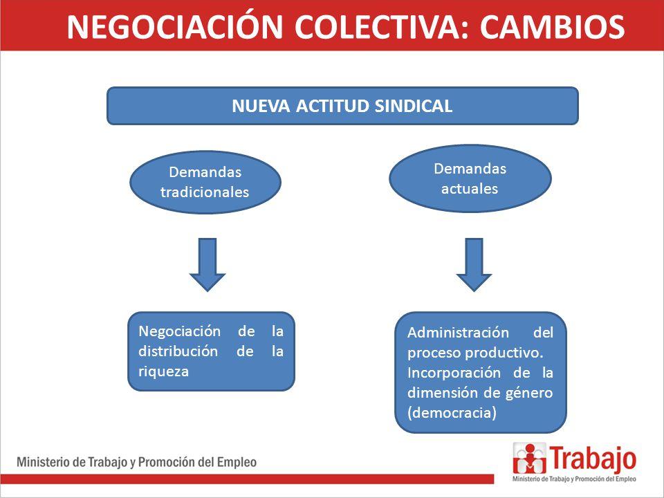 Demandas tradicionales Demandas actuales Negociación de la distribución de la riqueza Administración del proceso productivo. Incorporación de la dimen