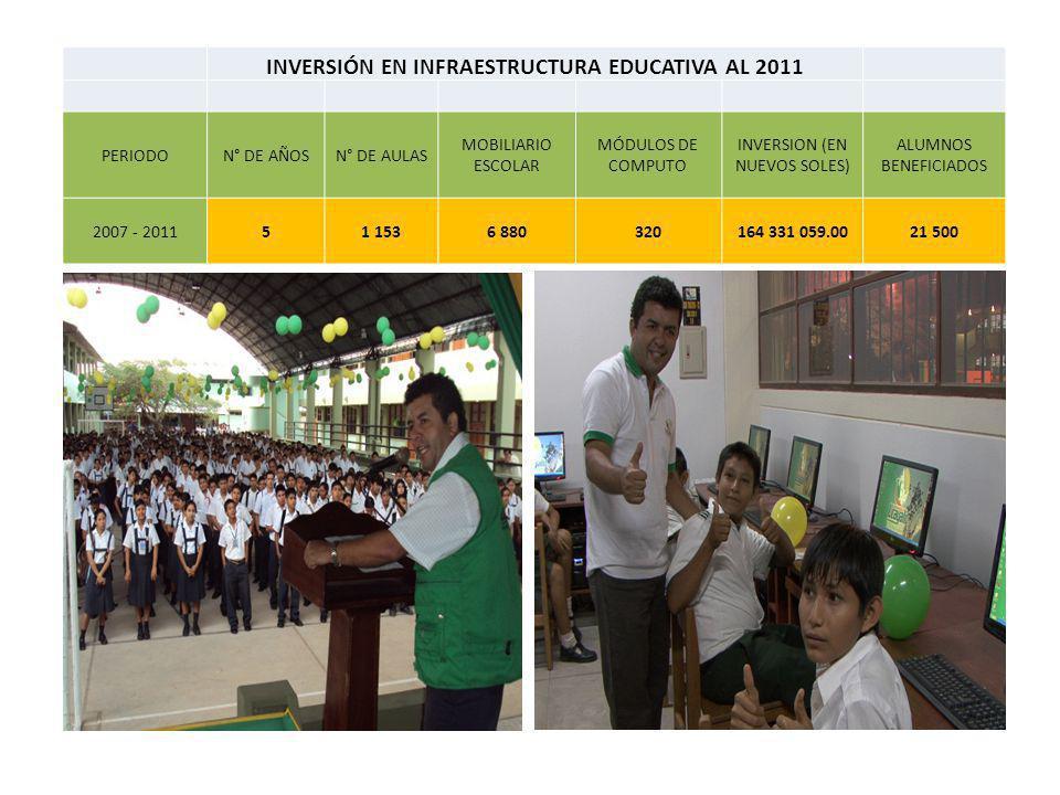 INVERSIÓN EN INFRAESTRUCTURA EDUCATIVA AL 2011 PERIODON° DE AÑOSN° DE AULAS MOBILIARIO ESCOLAR MÓDULOS DE COMPUTO INVERSION (EN NUEVOS SOLES) ALUMNOS