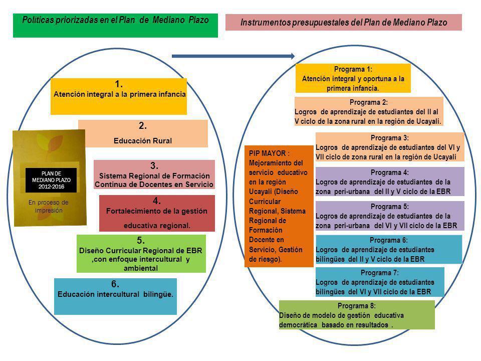 Políticas priorizadas en el Plan de Mediano Plazo Instrumentos presupuestales del Plan de Mediano Plazo Programa 4: Logros de aprendizaje de estudiant