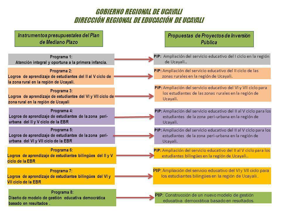 Instrumentos presupuestales del Plan de Mediano Plazo Programa 4: Logros de aprendizaje de estudiantes de la zona peri- urbana del II y V ciclo de la