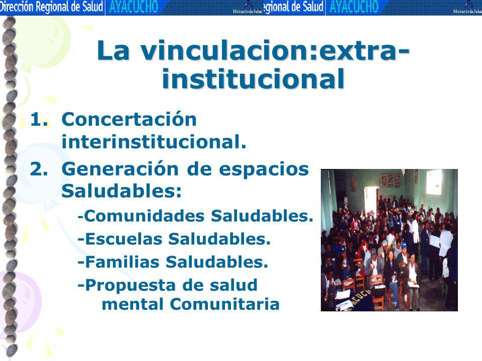 La vinculacion:extra- institucional 1.Concertación interinstitucional. 2.Generación de espacios Saludables: - Comunidades Saludables. -Escuelas Saluda