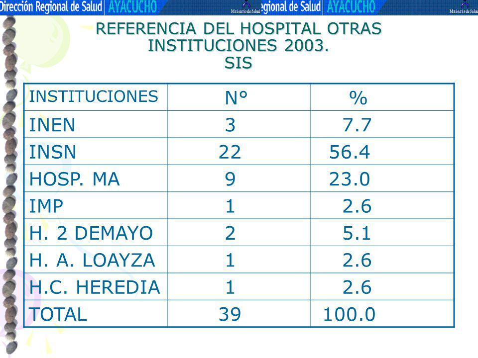 REFERENCIA DEL HOSPITAL OTRAS INSTITUCIONES 2003. SIS INSTITUCIONES N° % INEN 3 7.7 INSN 22 56.4 HOSP. MA 9 23.0 IMP 1 2.6 H. 2 DEMAYO 2 5.1 H. A. LOA