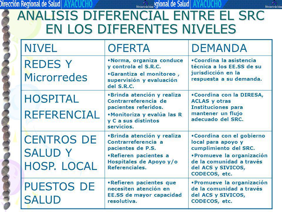 ANALISIS DIFERENCIAL ENTRE EL SRC EN LOS DIFERENTES NIVELES NIVELOFERTADEMANDA REDES Y Microrredes Norma, organiza conduce y controla el S.R.C. Garant