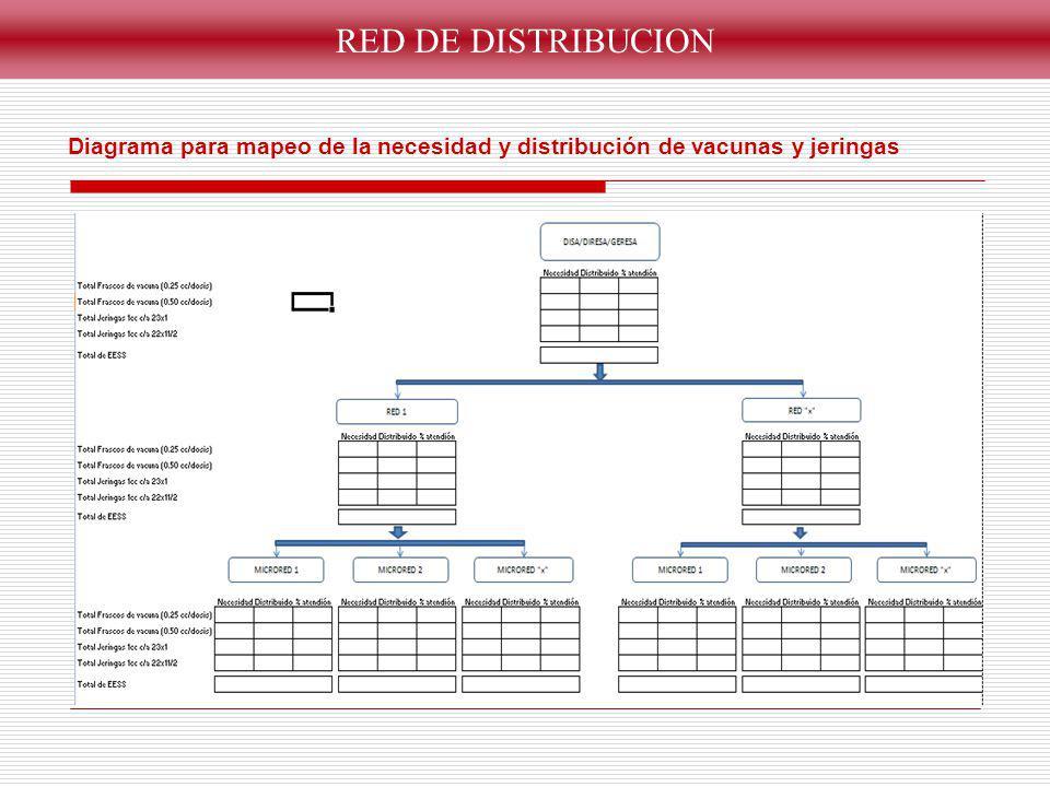 RED DE DISTRIBUCION Diagrama para mapeo de la necesidad y distribución de vacunas y jeringas