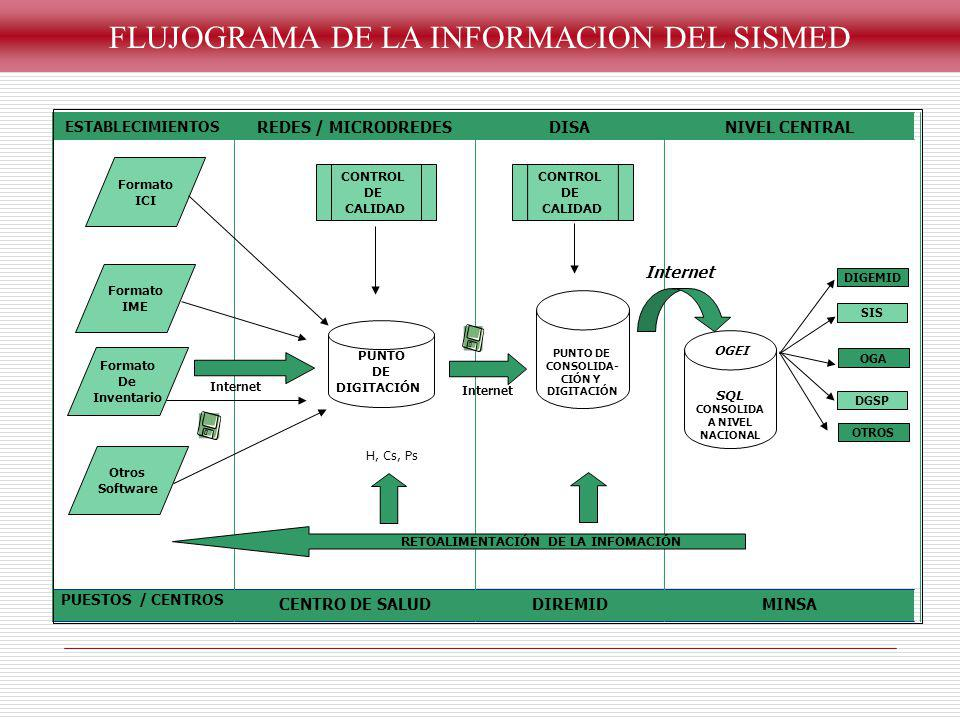 MINSADIREMIDCENTRO DE SALUD PUESTOS / CENTROS NIVEL CENTRALDISAREDES / MICRODREDES ESTABLECIMIENTOS Formato ICI Formato IME Formato De Inventario Otro