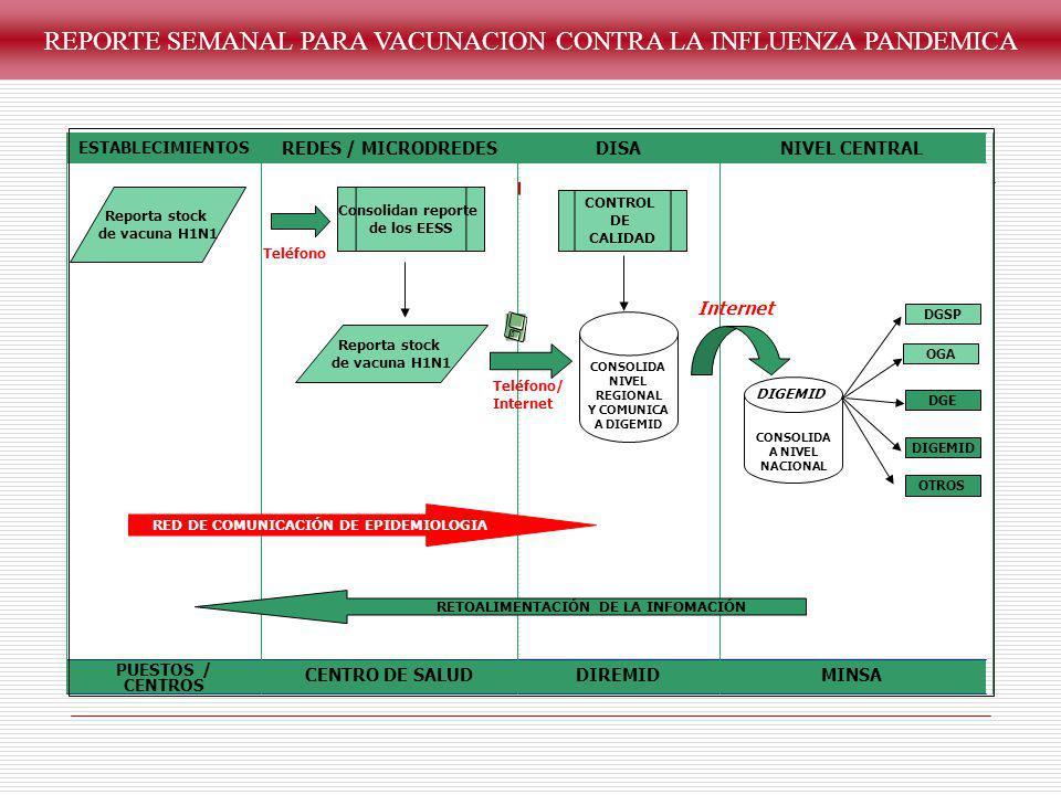 REPORTE SEMANAL PARA VACUNACION CONTRA LA INFLUENZA PANDEMICA MINSADIREMIDCENTRO DE SALUD PUESTOS / CENTROS NIVEL CENTRALDISAREDES / MICRODREDES ESTAB