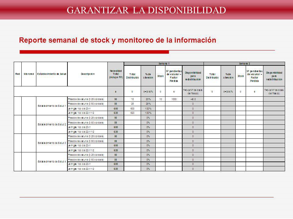 GARANTIZAR LA DISPONIBILIDAD Reporte semanal de stock y monitoreo de la información