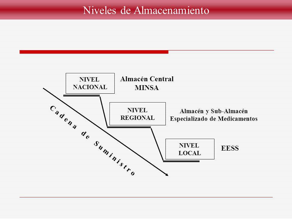 Niveles de Almacenamiento NIVEL NACIONAL NIVEL REGIONAL NIVEL LOCAL C a d e n a d e S u m i n i s t r o Almacén Central MINSA Almacén y Sub-Almacén Es