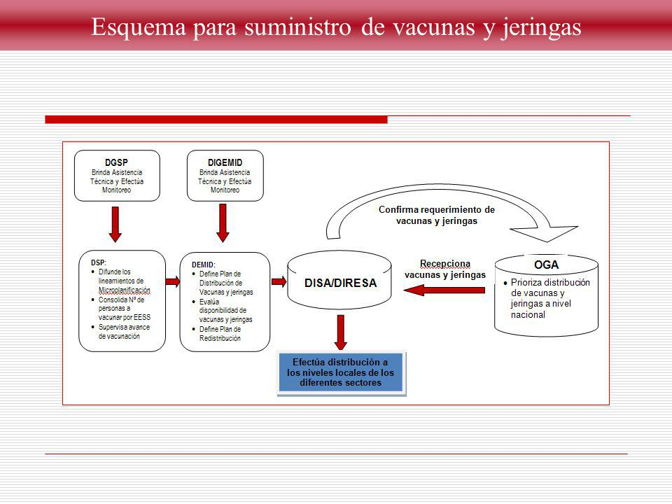 RED DE DISTRIBUCION Establecimientos de Salud del MINSA
