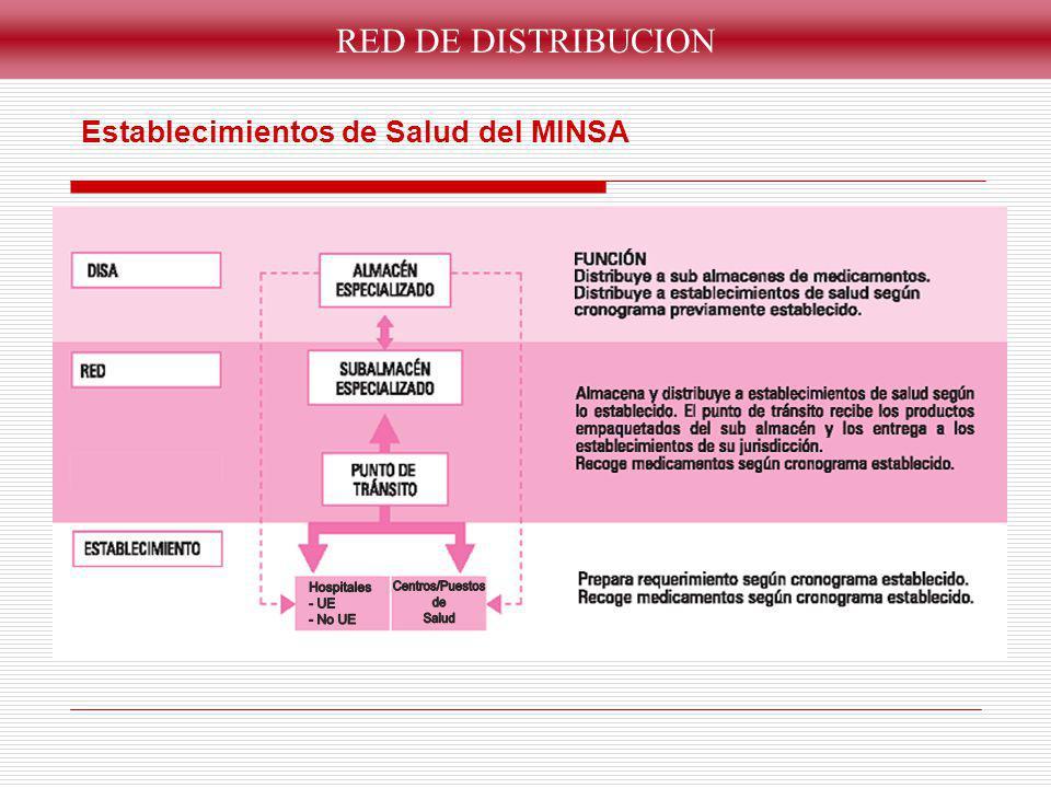 RED DE DISTRIBUCION Establecimientos de Salud de los demás sectores EsSALUD Fuerzas Armadas y Policiales Otros DISA/DIRESA Red de EESS MINSA
