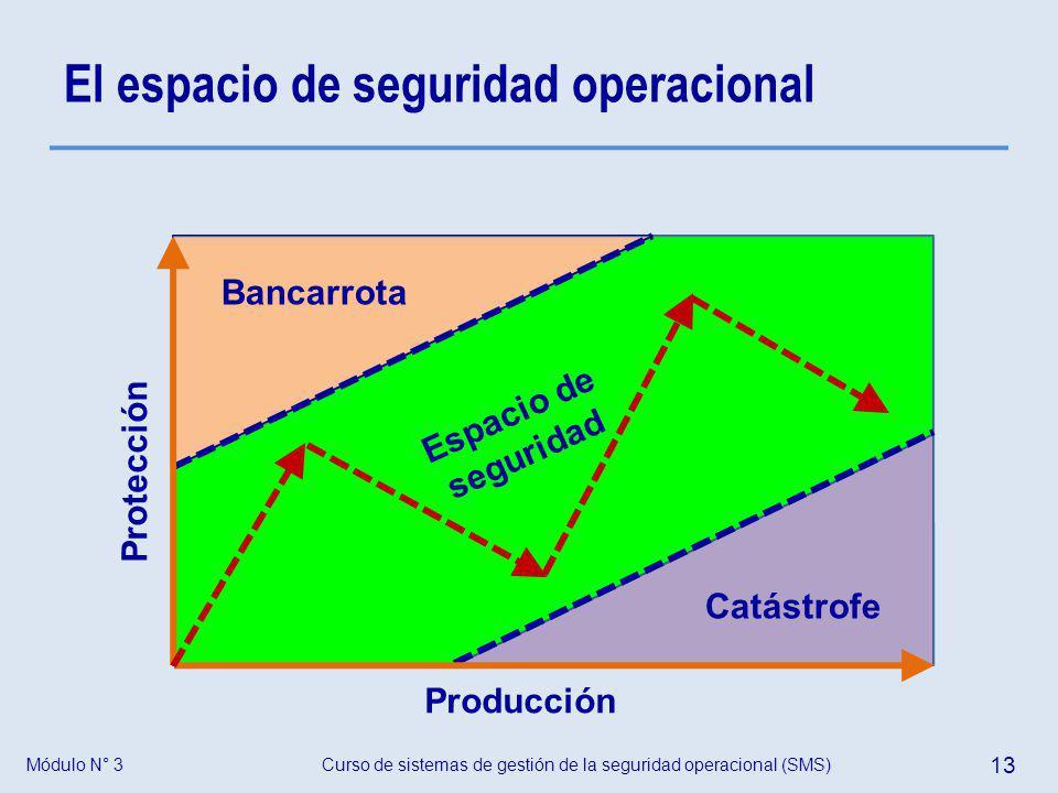 Curso de sistemas de gestión de la seguridad operacional (SMS) 13 Módulo N° 3 El espacio de seguridad operacional Espacio de seguridad Bancarrota Catá