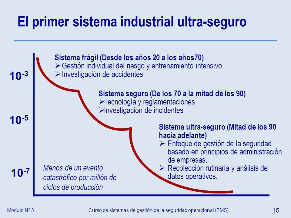 Curso de sistemas de gestión de la seguridad operacional (SMS) 15 Módulo N° 3 El primer sistema industrial ultra-seguro Sistema frágil (Desde los años
