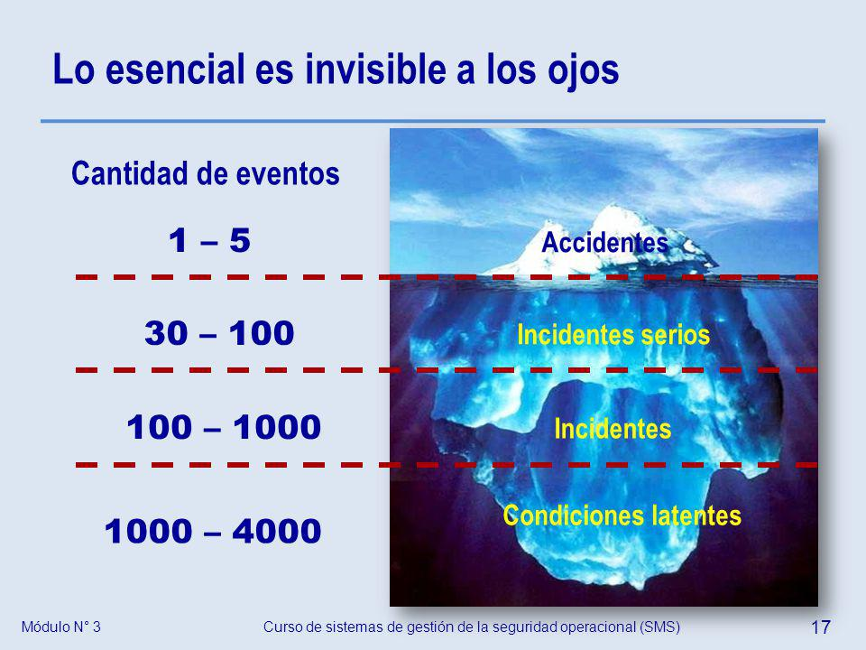 Curso de sistemas de gestión de la seguridad operacional (SMS) 17 Módulo N° 3 Lo esencial es invisible a los ojos Cantidad de eventos 1 – 5 Accidentes