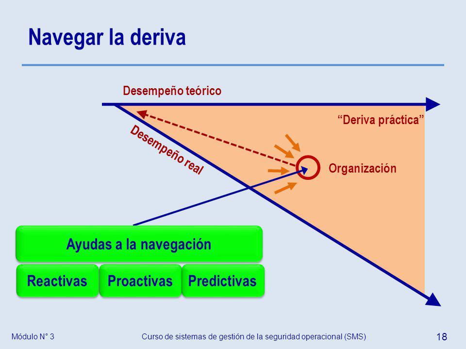 Curso de sistemas de gestión de la seguridad operacional (SMS) 18 Módulo N° 3 Navegar la deriva Deriva práctica Desempeño real Desempeño teórico Organ