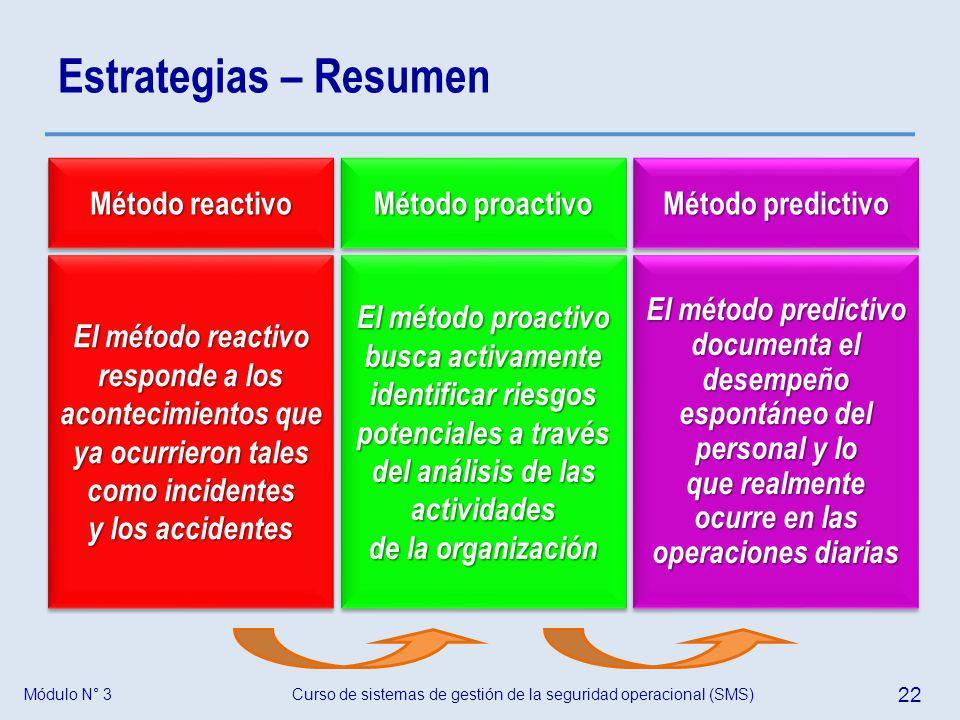 Curso de sistemas de gestión de la seguridad operacional (SMS) 22 Módulo N° 3 Estrategias – Resumen Método reactivo El método reactivo responde a los
