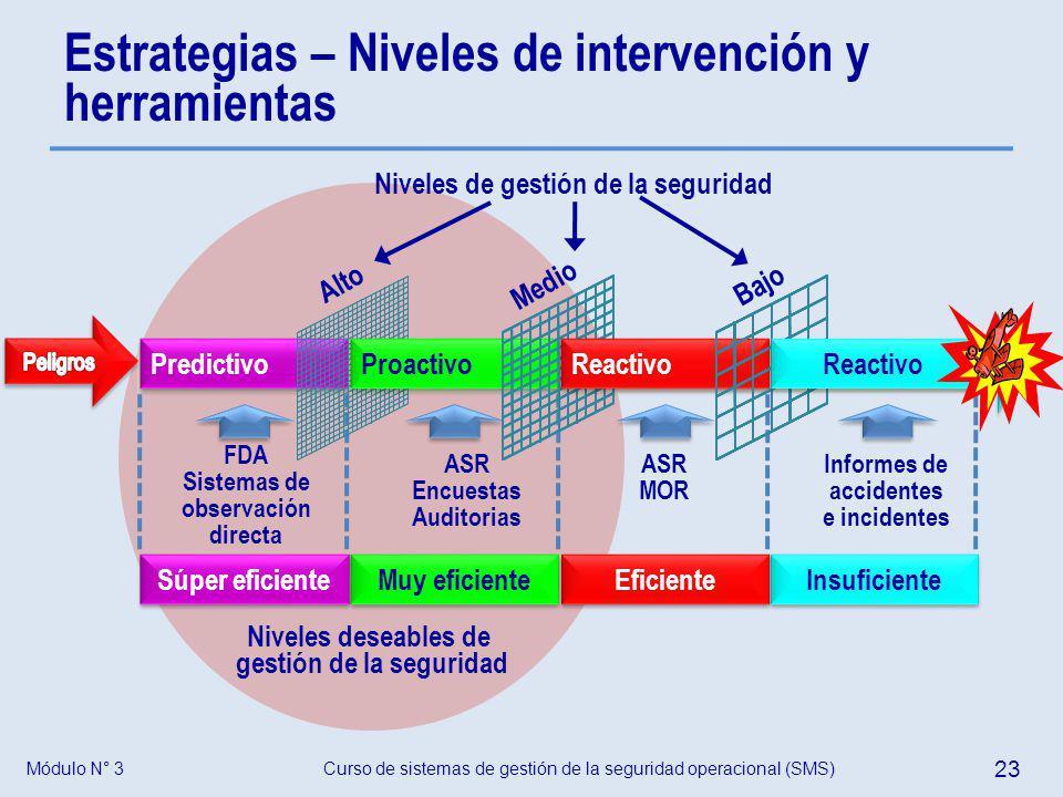 Curso de sistemas de gestión de la seguridad operacional (SMS) 23 Módulo N° 3 Estrategias – Niveles de intervención y herramientas Predictivo Súper ef